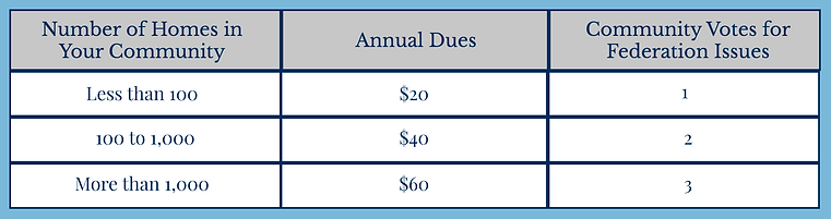 Dues Table.png