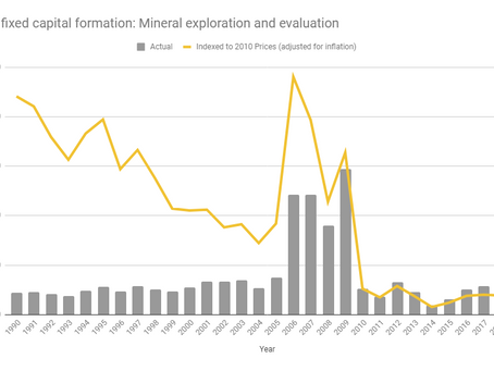 South African mineral exploration - flatlining since 2010