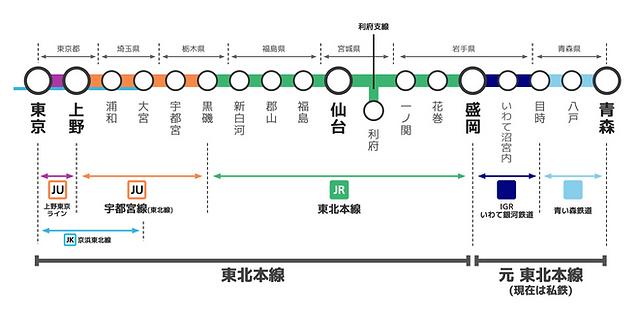 東北本線全線路線図