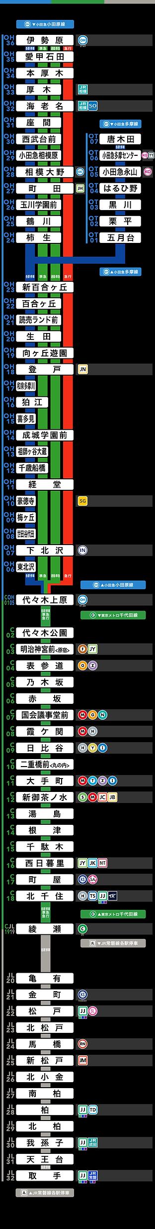 千代田線基準直通路線図20180905.png