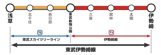 東武スカイツリーライン・伊勢崎線n関係図の