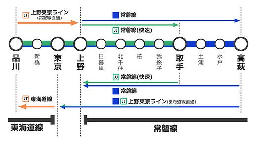 常磐線快速_上野東京ライン直通名称図.png