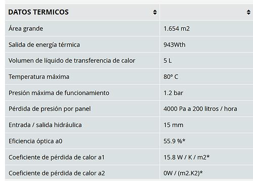 Datos termicos de panel híbrido de Biniac