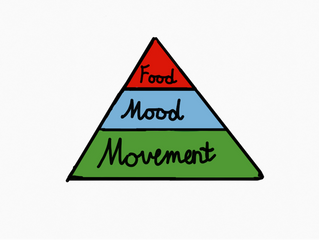 The Food, Mood and Movement Triangle