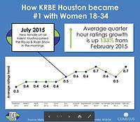 KRBE Ratings Growth.jpg