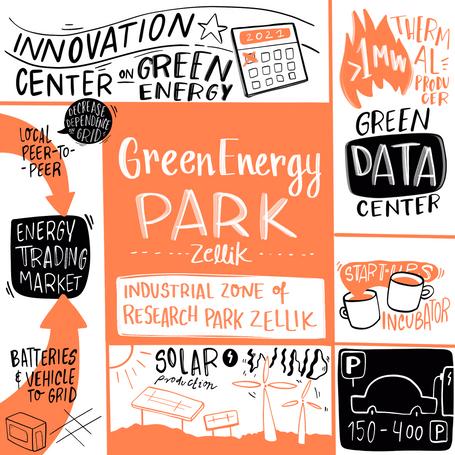 GREEN ENERGY PARK (Zellik)
