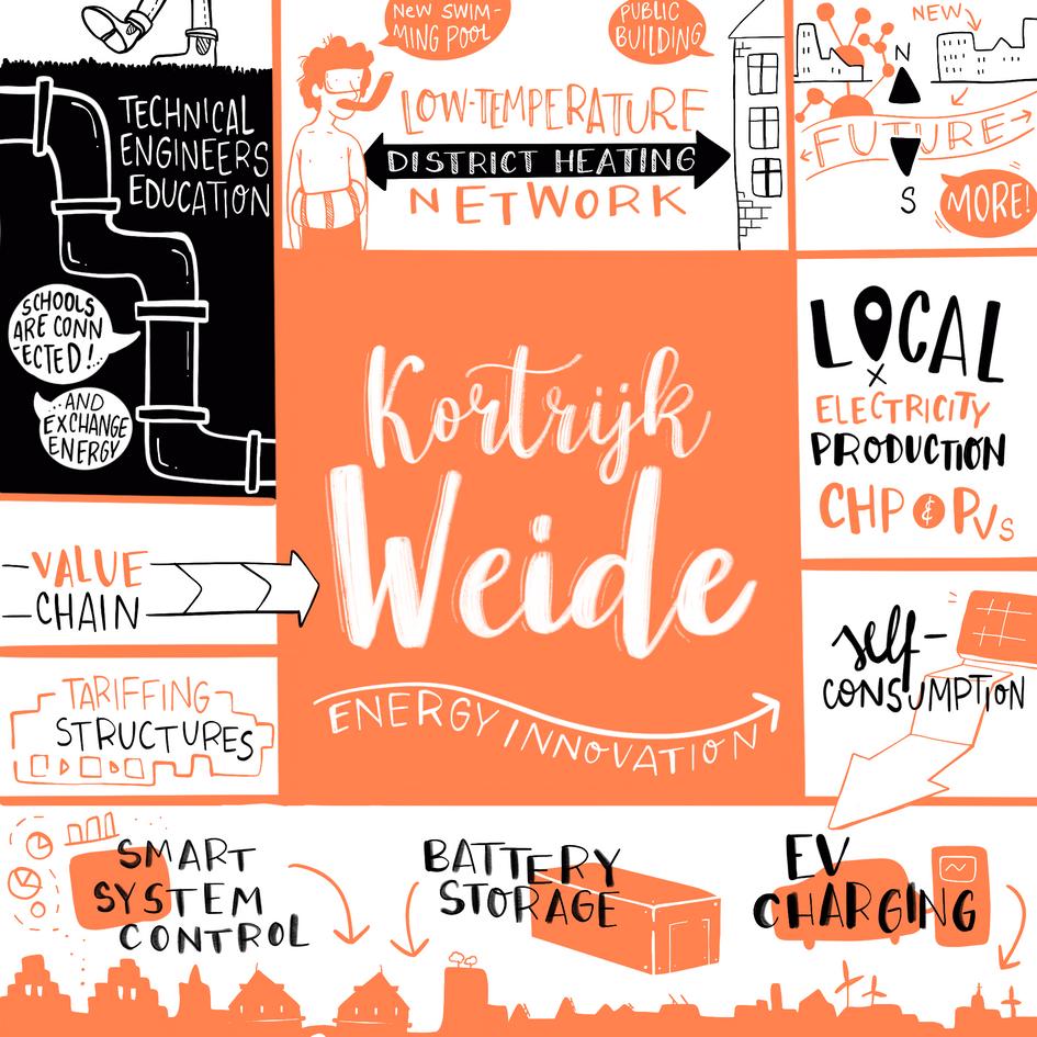 WEIDE (Kortrijk)