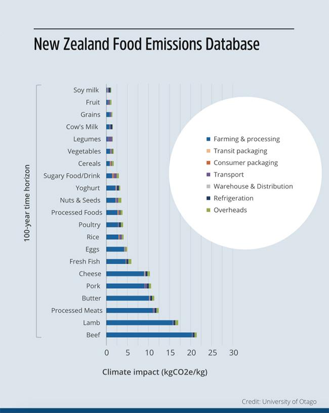 Food Emissions New Zealand