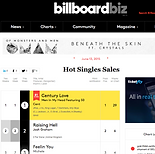 Billboard Hot Singles Chart 2015
