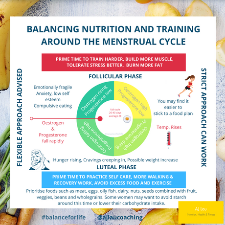 Balancing Training & Nutrition Around the Menstrual Cycle