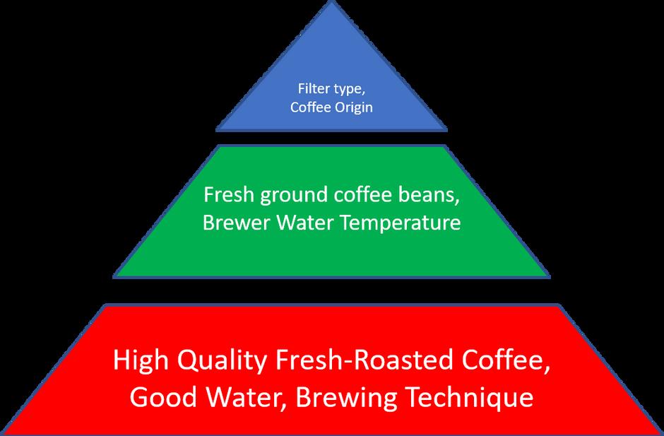 Good Coffee?