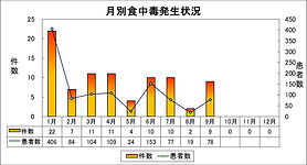 食中毒発生件数|大阪