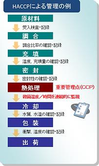 HACCP管理例,HACCP導入,HACCPサポート,HACCP支援