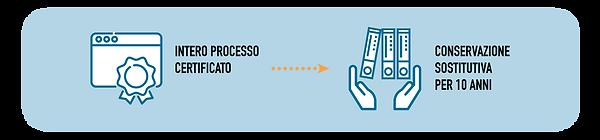 fatturazione_elettronica_sistema_conserv