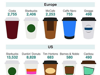 Top five branded coffee chains in Europe and the USA