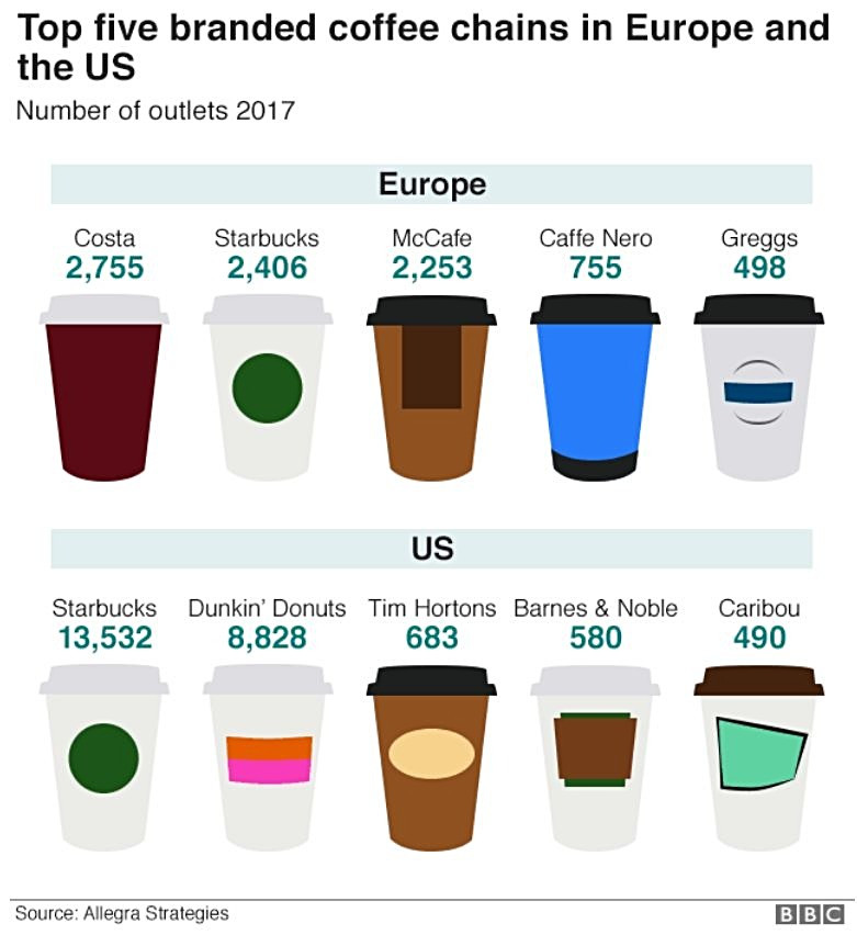 Coffee chains in Europe and the USA