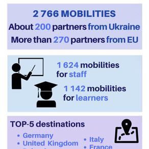 Україна отримала грант Програми ЄС Еразмус+ на обмін студентами та працівниками вишів