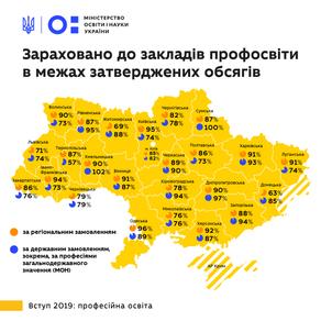 В Україні завершилась вступна кампанія до профтехів