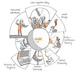 addwings agile.jpg