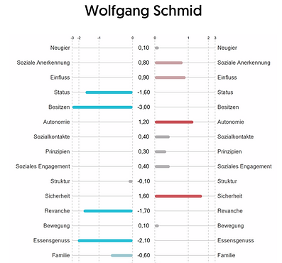 Wolfgang Schmid Luxxprofile.png
