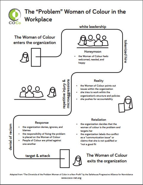 """the """"problem"""" woman of color workplace modal"""