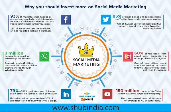 Social media marketing shubindia.webp