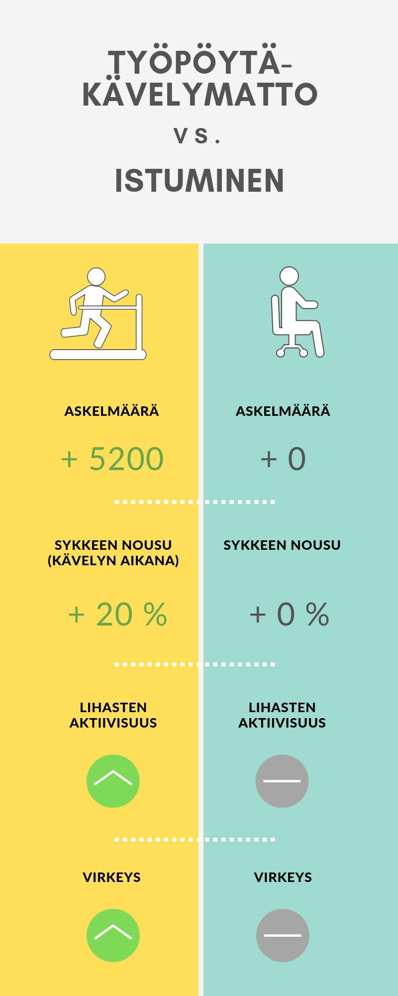 Työpiste-kävelymatto vs. istuminen