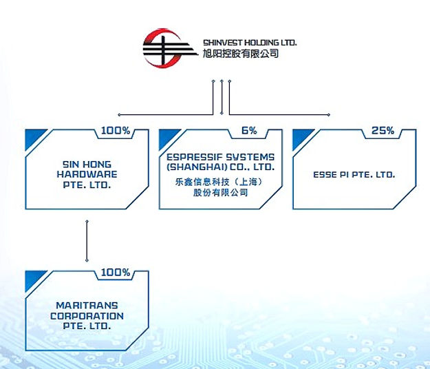 Corporate%20Structure_edited.jpg