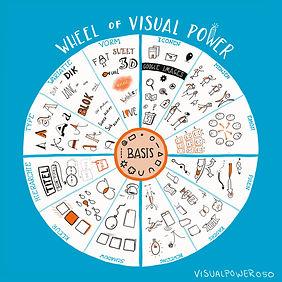 wheel of visualpower.JPG