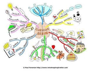 Mind Maps: Creative Study Tools on
