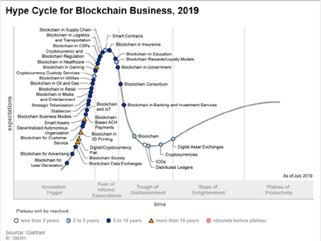 Gartner 2019 Hype Cycle for Blockchain Business Shows Blockchain Will Have a Transformational Impact