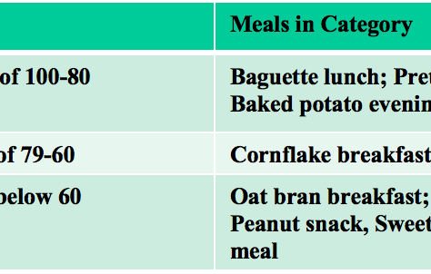 Nutrition Bulletin: Carbohydrates for Dancers