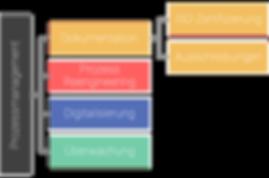 Überischt Prozessmanagement, meonet