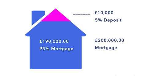 95% mortgages - Which_-2.png