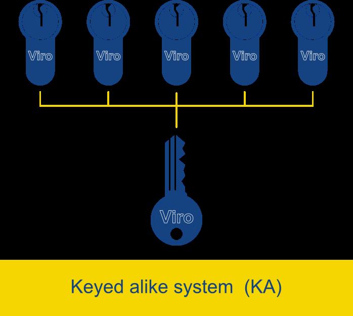 Keyed Alike Locks – A Simple Guide (Pros & Cons)