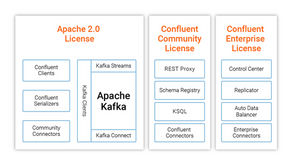 Confluent Platform VS Apache Kafka: What are the differences?