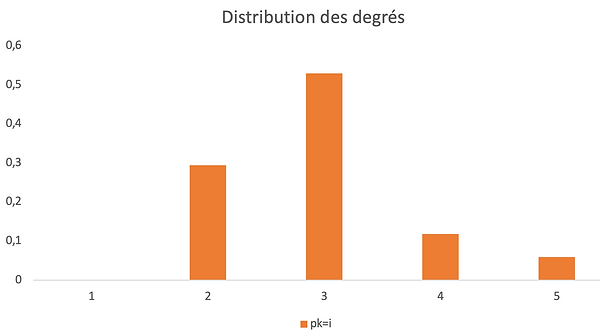 distributiondegree.png