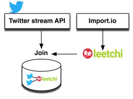 Leetchi visualisation challenge