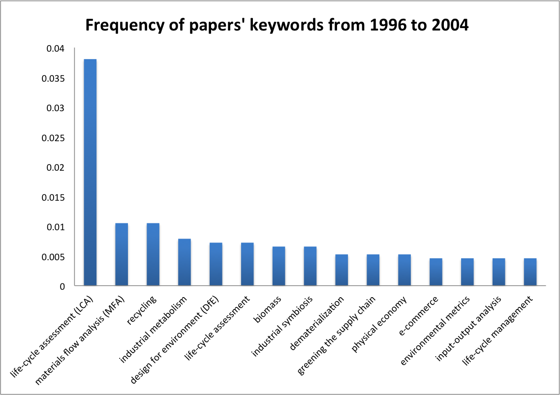 Frequency of papers' keywords