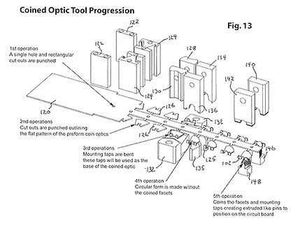 Coined Optic tool progression