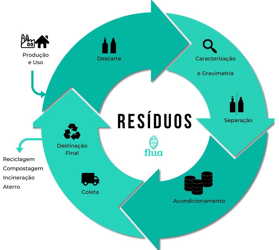 Figura 1 - Ciclo dos Resíduos