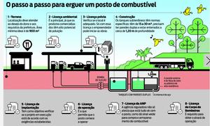 Fonte: www.brasilpostos.com.br