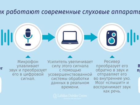 Как работают современные слуховые аппараты