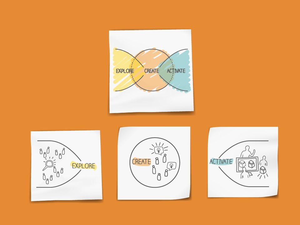 Circulab methodology.jpg