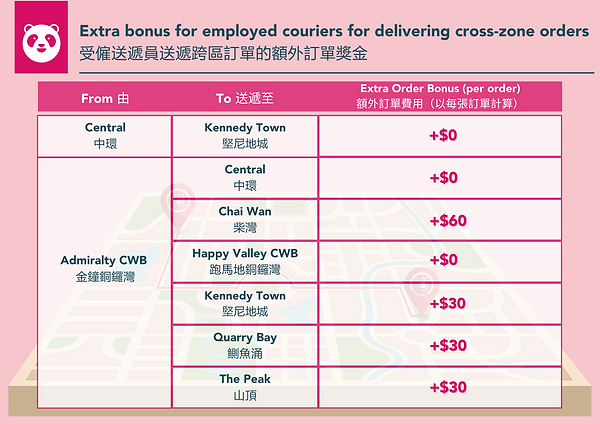 HKI cross zone delivery.png