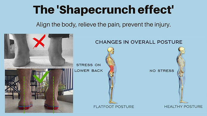 Shapecrunch Before and after orthotics.j