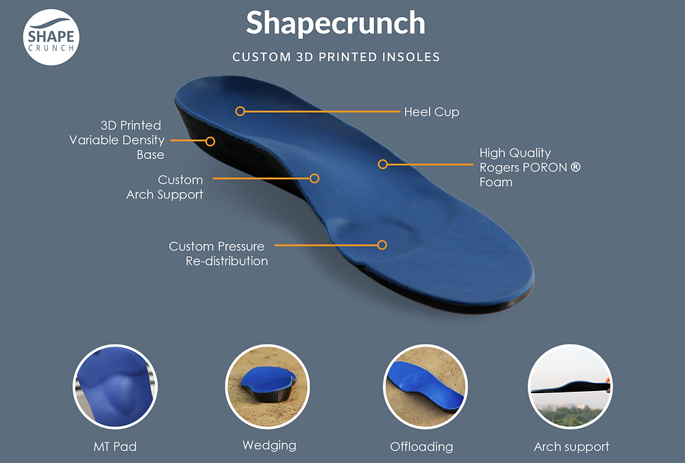 Shapecrunch Custom Shoe Inserts, Arch Support, Custom Orthotics and Custom Insoles