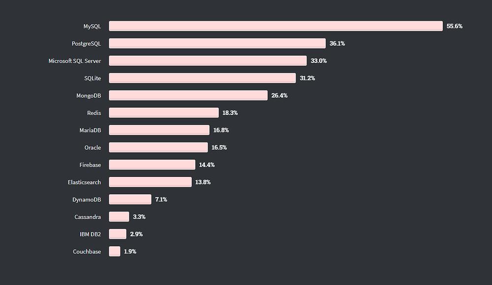 Популярные базы данных