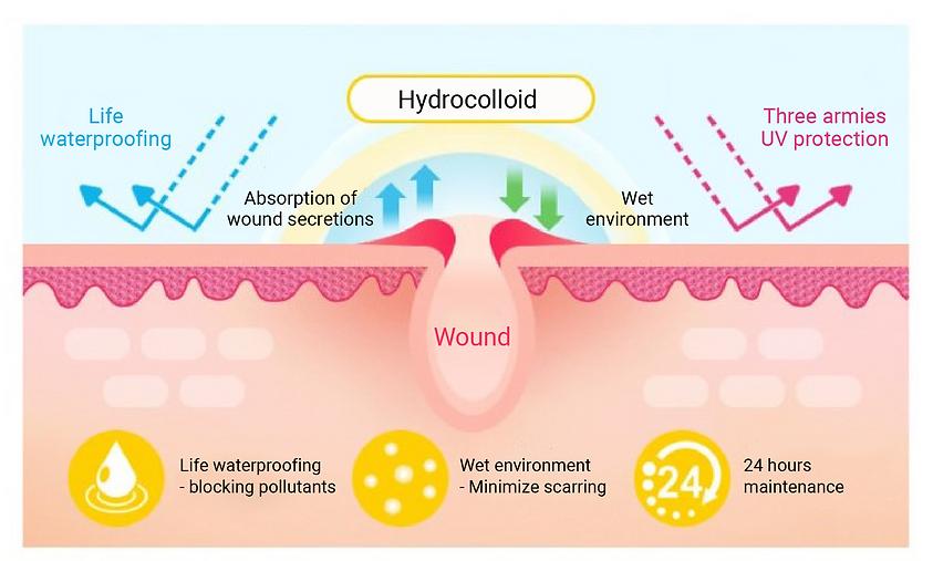 hydrocolloid acne patch