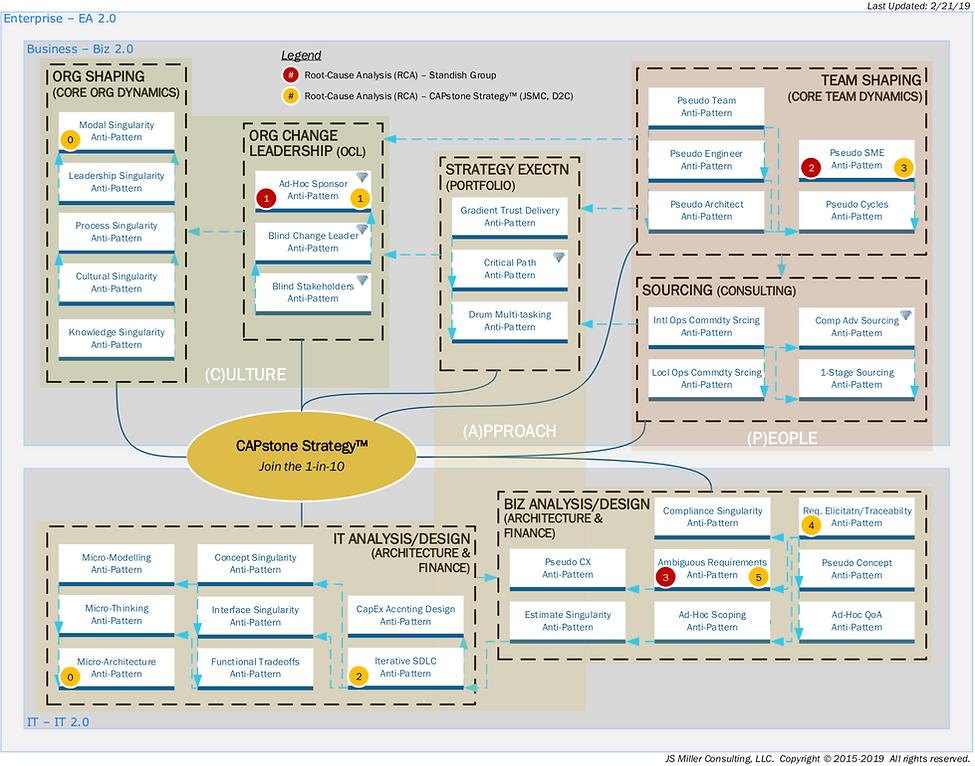 CAPstone Strategy Mindmap